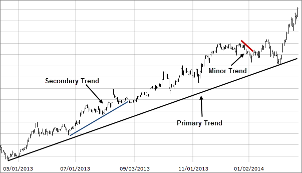 Image: Chart showing primary, intermediate, and minor trends.