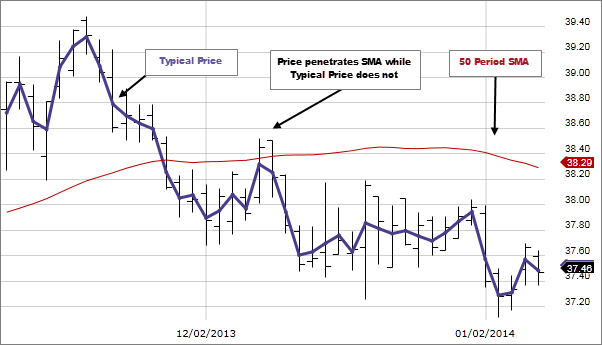Chart: Typical Price