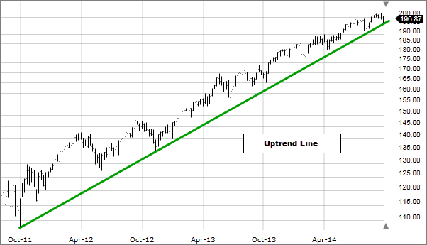 Image: Uptrend line drawn on chart.