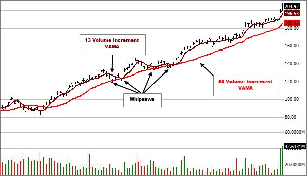 Volume Adjusted Moving Average - Fidelity