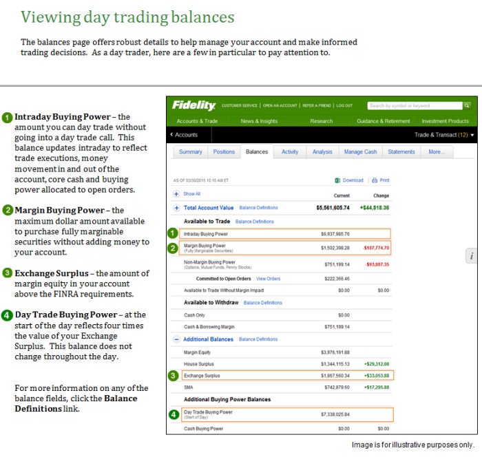 Day Trading Margin Fidelity