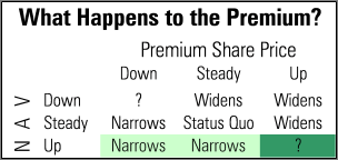 Image: Table shows the nine scenarios that can play out when purchasing shares at an absolute premium.