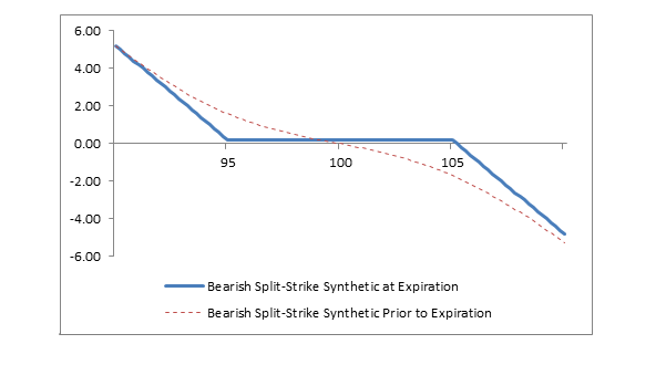 Chart: Bearish Split-Strike Synthetic