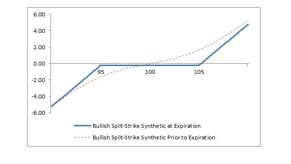 Chart: Bullish Split-Strike Synthetic