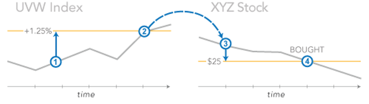 Image: Example of a contingent order. 1. You place a Contingent order to buy XYZ stock at a limit of $25 - if the UVW index moves up more than 1.25%.  2. A rally occurs that pushes the index up 1.30% on the day...  3. ...which triggers a limit order to buy XYZ at $25.  4. XYZ hits your limit of $25 so shares are bought.