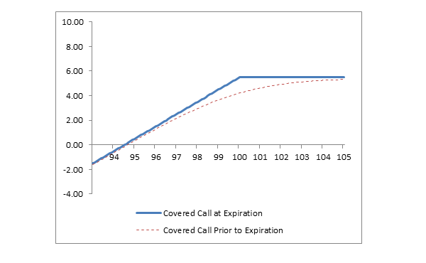 Chart: Covered Call