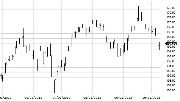 Gráfico de acciones para operar en bolsa de valores