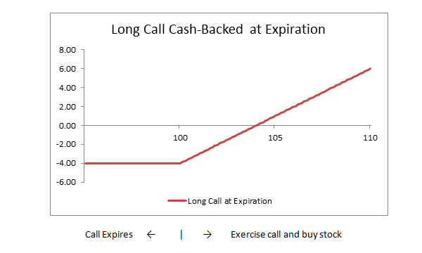 Image: Long Call - Cash Backed Diagram