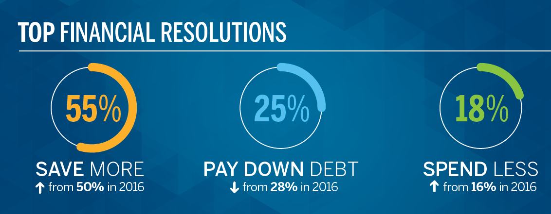 At an All-Time High, Financial New Year's Resolutions are at an All