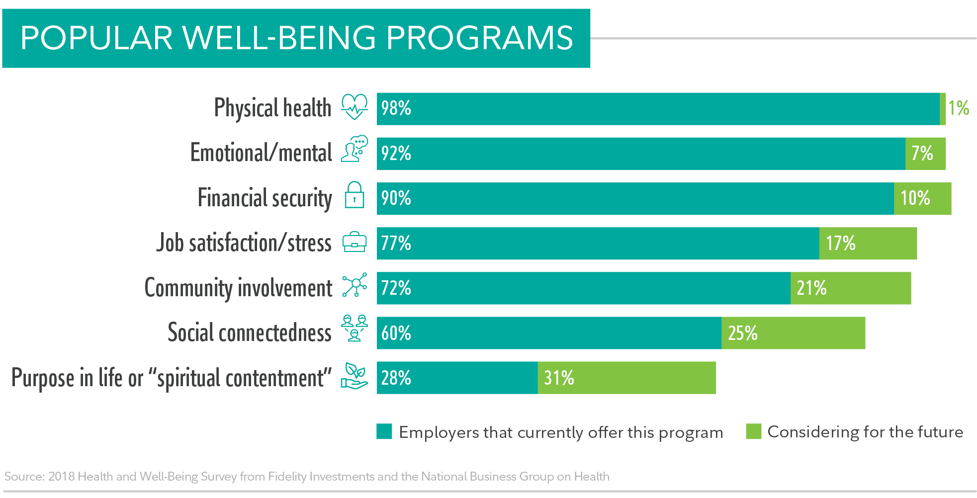 Employers Continue to Expand Well-Being Programs and Increase