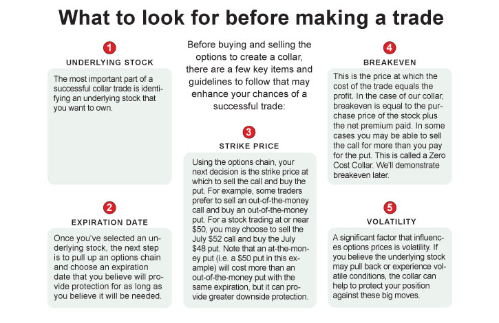 what to look for before making a trade