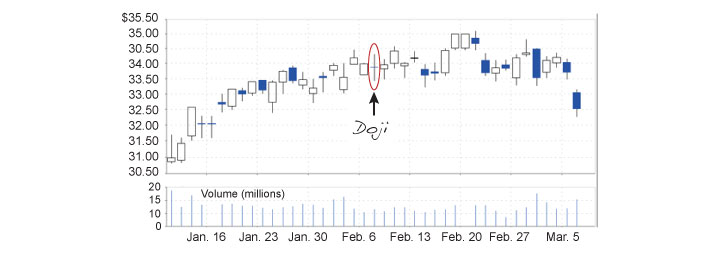 Doji candlestick trade formation