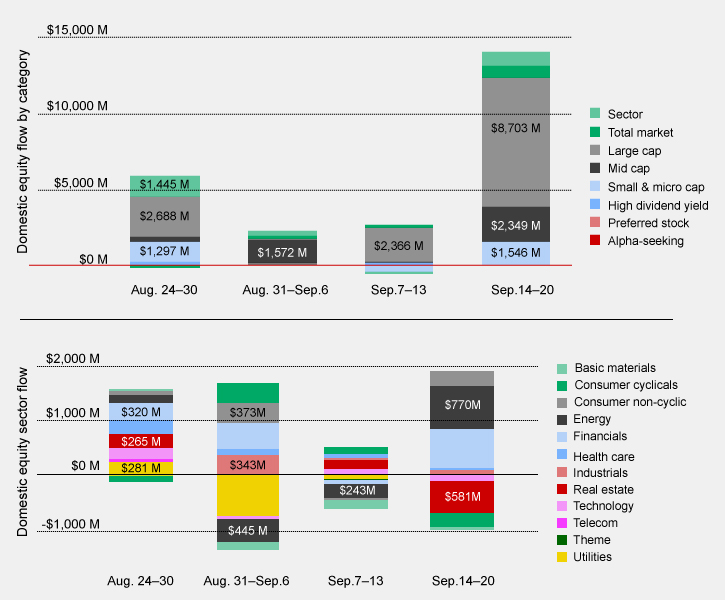 Us Listed Etp Flows The Big Picture