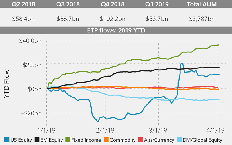 This chart describes ETP flows that increased last quarter, albeit at a slower pace compared with previous quarters.