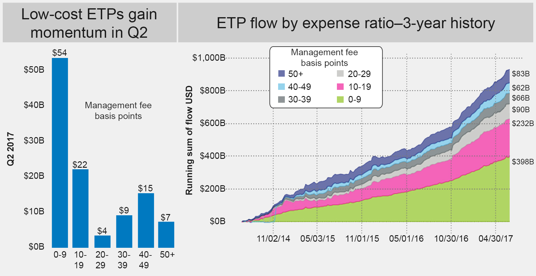 Q2 etf flows surge fidelity q2 etp flow by expense ratio 3 year history pooptronica Images