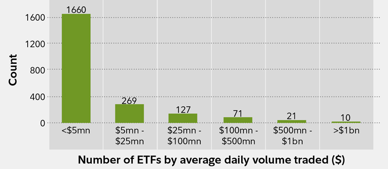 Choosing a binary options trading platform australian