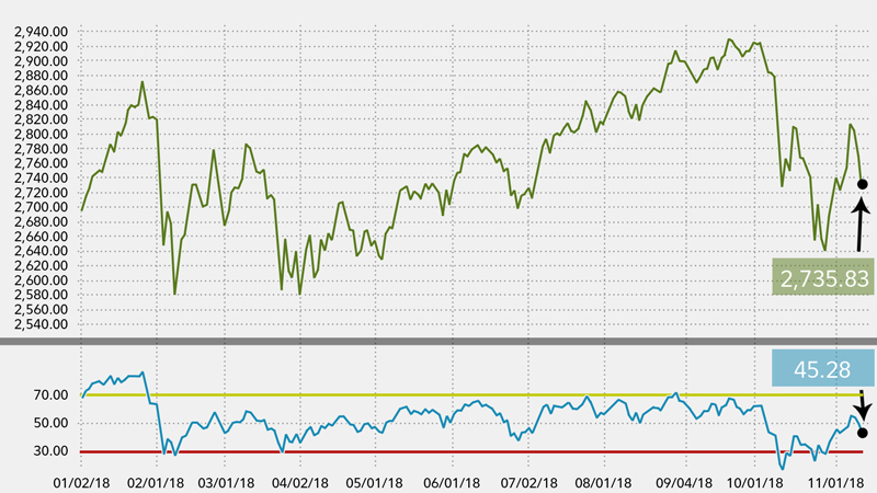 Relative Strength Index (RSI) - Fidelity