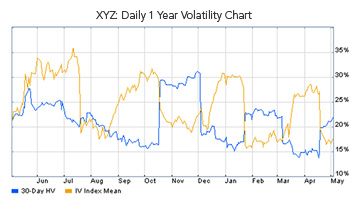 Implied volatility rises and falls