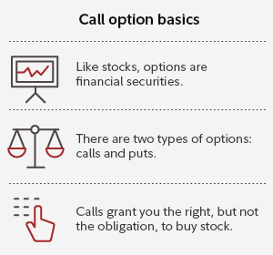 Call options basics