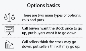 Call option trading basics