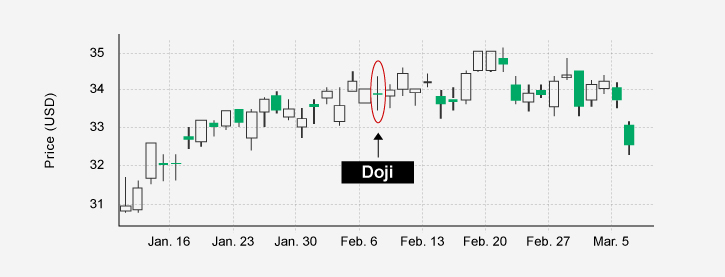 A doji tends to signal market indecision.