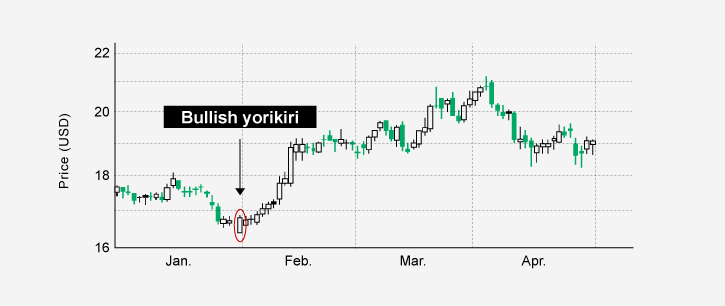 A bullish yorikiri may signal that a downtrend could reverse
