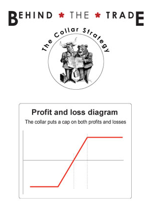 Profit and loss diagram