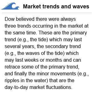 Market trends and waves