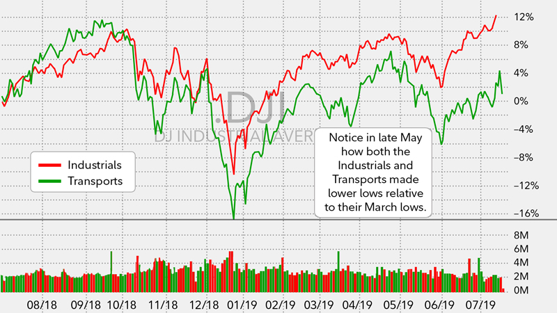 Notice in late May how both the Industrials and Transports made lower lows relative to their March lows.