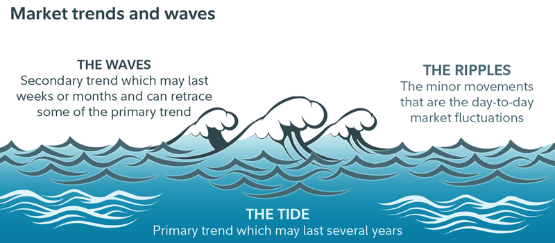 Market trends and waves.