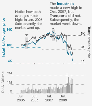 In 2008, the averages did not confirm new highs, signaling a potential Dow theory reversal.