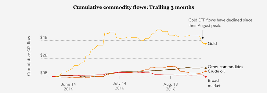 Cumulative commodity flows: Trailing 3 months