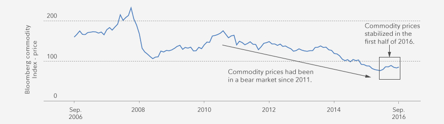 Commodity prices have been on the decline since recovering from the financial crisis.
