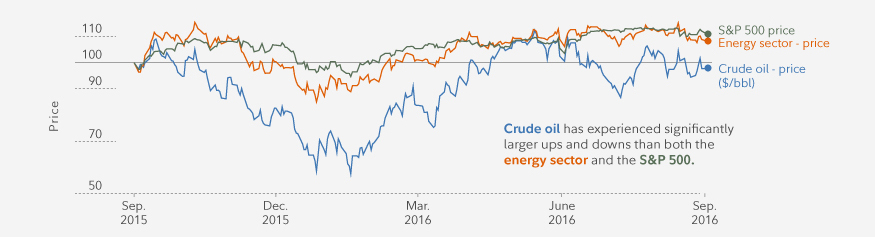 One year performance for crude oil, the energy sector, and the S&P 500.