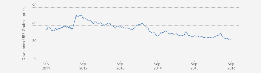 UBS Grains Index five-year chart