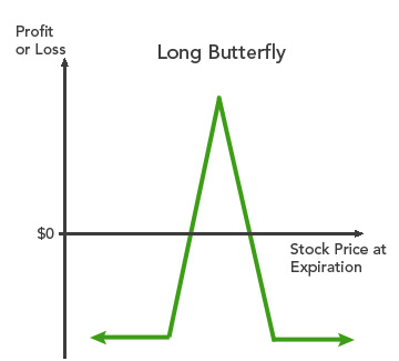Profit/loss diagram of a long butterfly spread