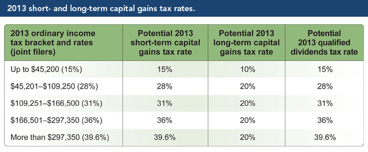 Capital gains tax long term capital gains tax rate 2013 irs long term capital gains tax rate 2013 irs images publicscrutiny Gallery