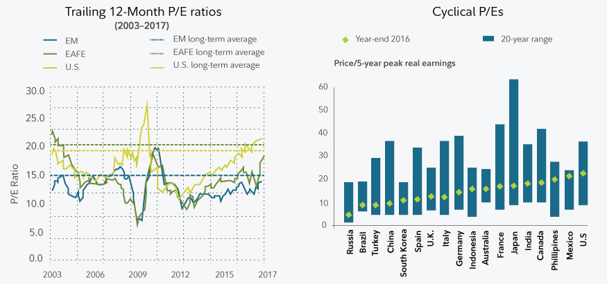 Generally speaking, international stock markets may offer better valuations than the U.S.—based on P/E ratios.