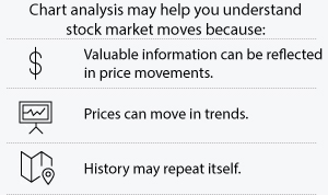 Chart analysis may help you understand stock market moves because: