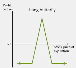 Trade like a butterfly | Fidelity