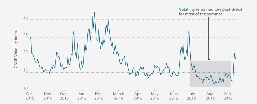 Volatility has been relatively low for several months