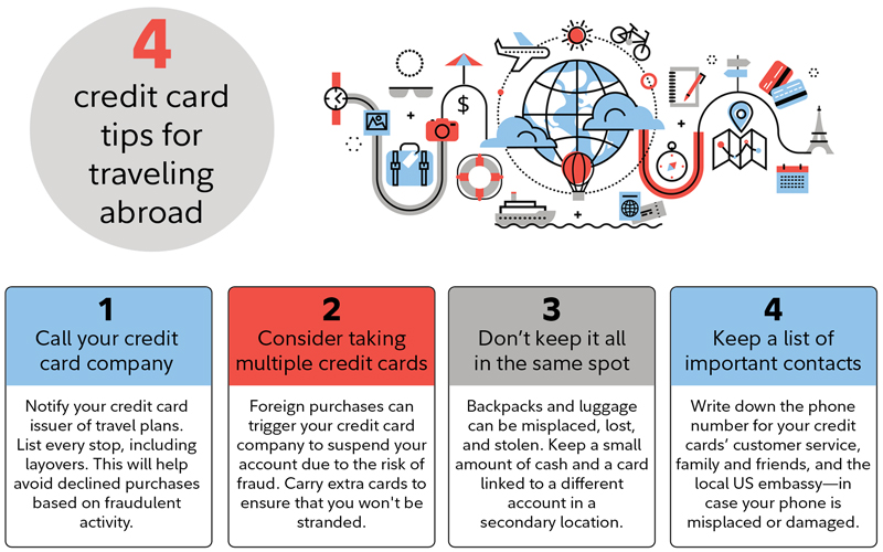 4 credit card tips for traveling abroad. 1. Call your credit card company 2. Consider taking multiple credit cards 3. Don't keep it all in the same spot 4. Keep a list of important contacts