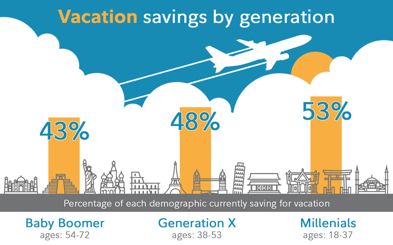 Vacation savings by generation. 43% of Baby Boomers save for vacation. 48% of Generation X save for vacation. 53% of Millenials save for vacation.