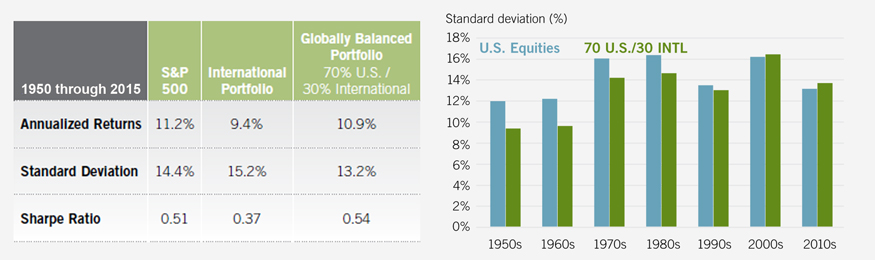 Foreign exposure can lower portfolio risk over the long term, though it's been less supportive recently.