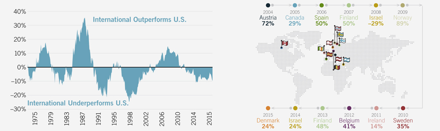 Even when the cycle of performance favors the U.S., foreign markets can still offer higher returns.