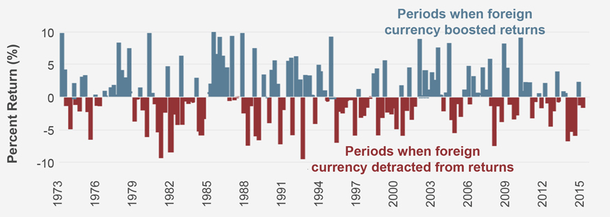 Historically, hedging currency has hurt returns about as often as it's helped them