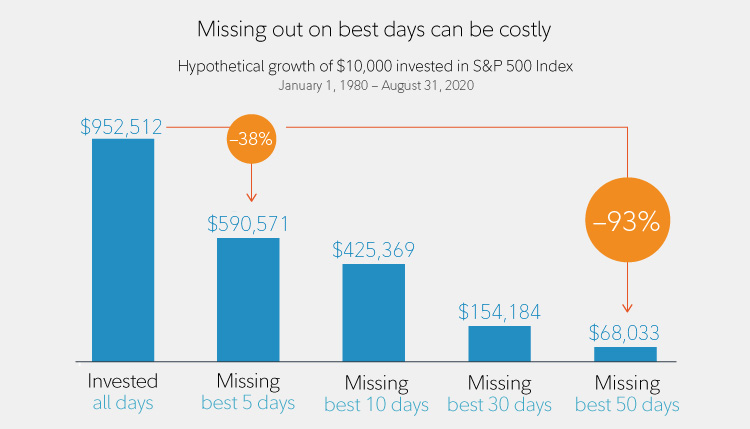 Missing out on the best days in the market can be costly. An analysis of the growth of $10,000 invested in the S&P 500 Index January 1, 1980 through December 31, 2018 found that being invested for all days resulted in an account worth $659,515. Missing just the 5 best days out of that time period resulted in a value of $426,993. Missing the best 50 days led to a value of $57,382.
