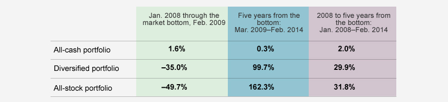 Diversification helped limit loses and capture gains during the 2008 financial crisis