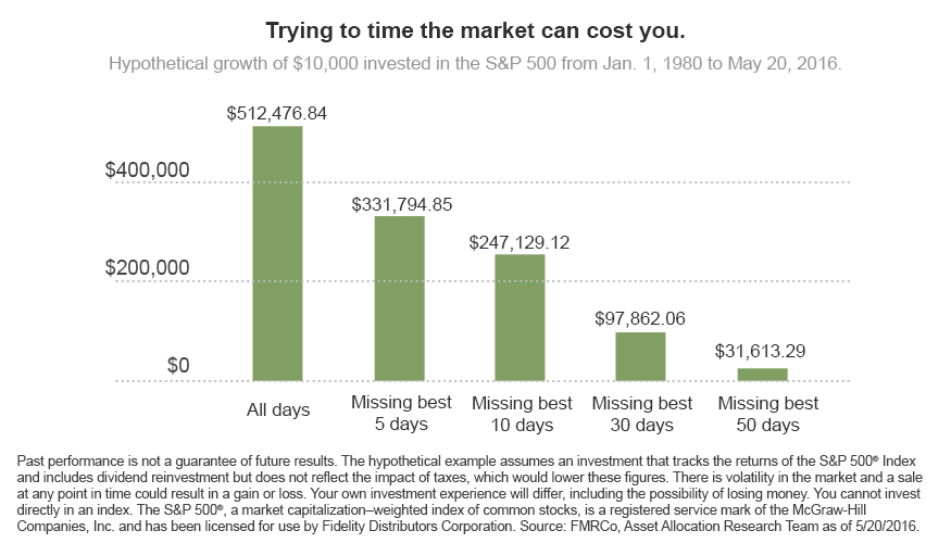 Trying to time the market can cost you.