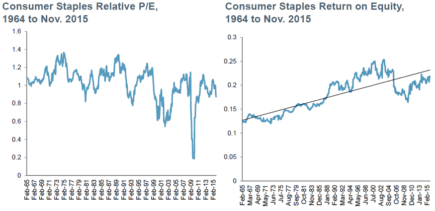 Staples: Historically attractive valuations and improving ROE